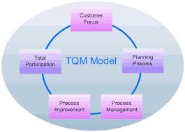 Total Quality Management: Why it's even more relevant today than in 1950